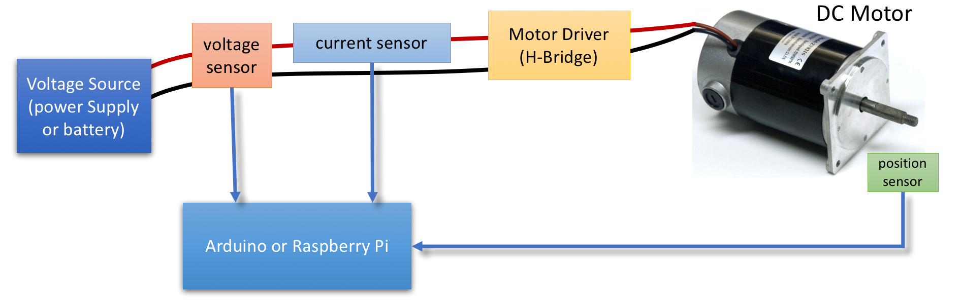 Diagram Of The Same Motor Control System Shown By Block Cse421 Digital Desired Project